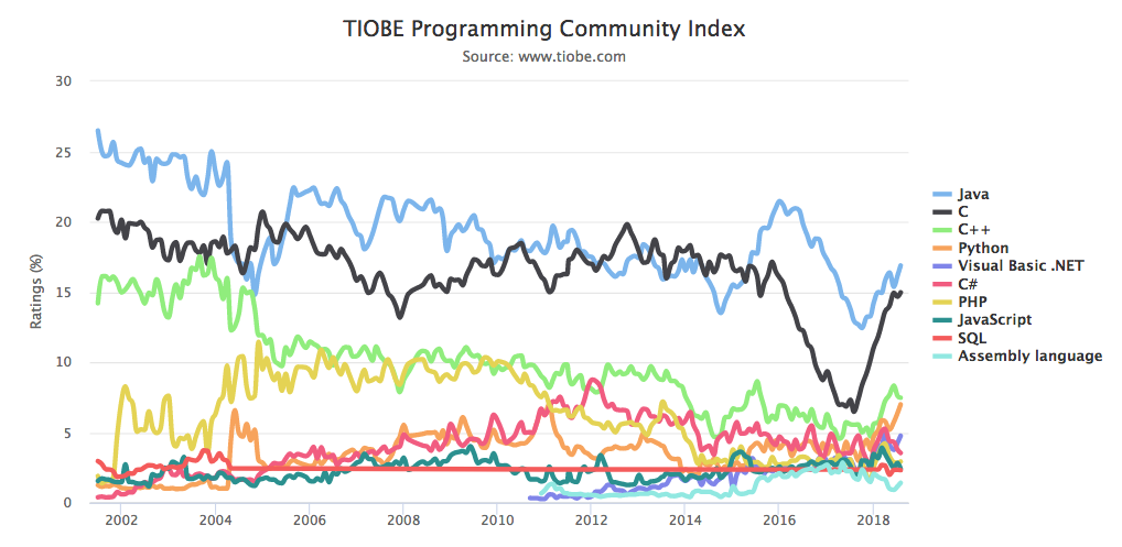TIOBE Index 2018