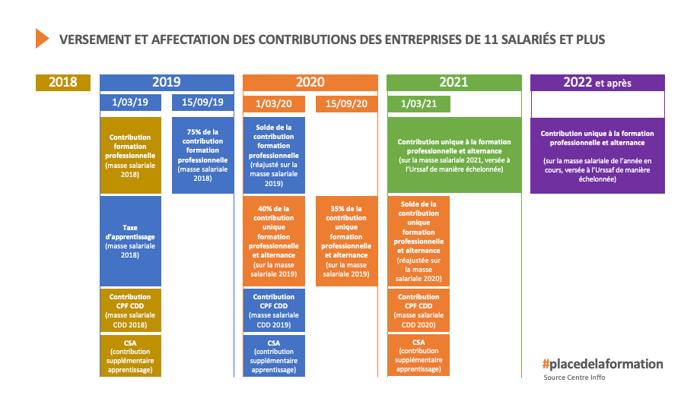 Versement et affectation des contributions formation des entreprises de 11 salariés et plus