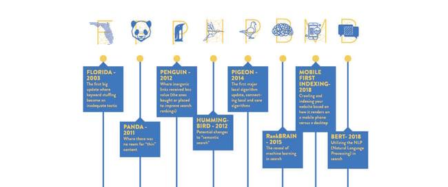 Google-timeline-blog