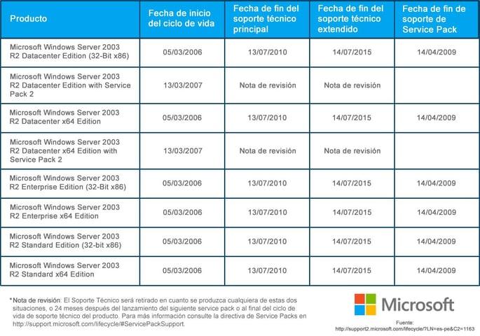 Después de XP, llega el final para el mítico Windows 2003 Server