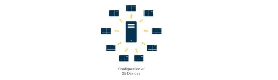 Un nodo o servidor de configuración solo puede controlar un cierto número de dispositivos, lo que hace que sea costoso escalar una implementación de IIoT.