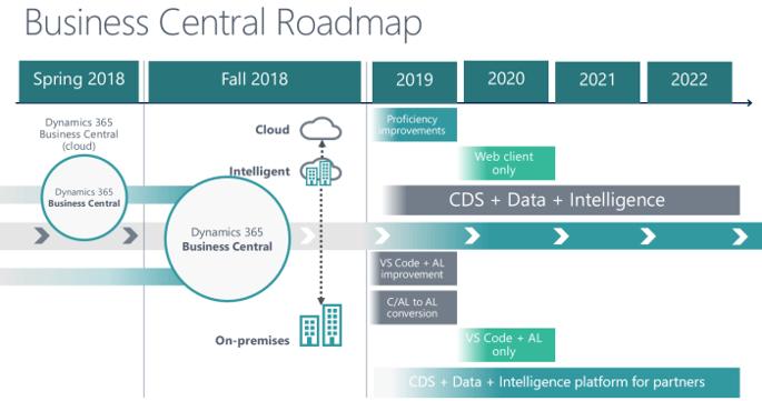 Conoce los próximos pasos del roadmap de Microsoft