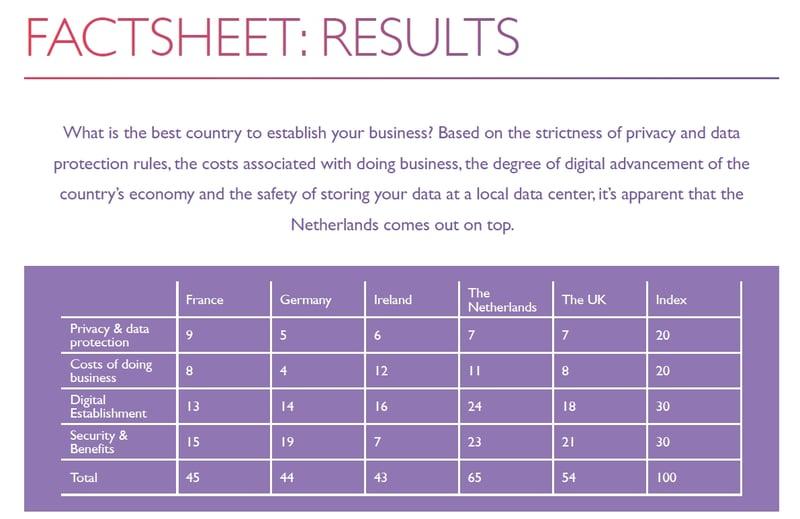 Nederland als beste beoordeeld in brede vergelijking Europese Data Hubs