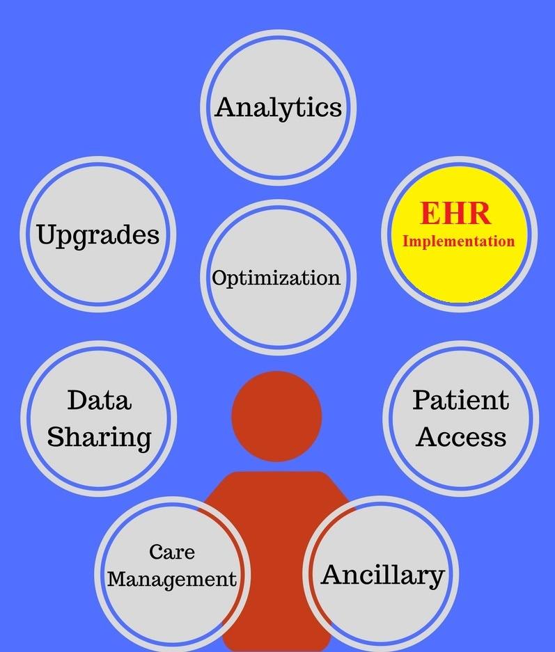 EHR - CIO Graphic - EHR Implementation.jpg