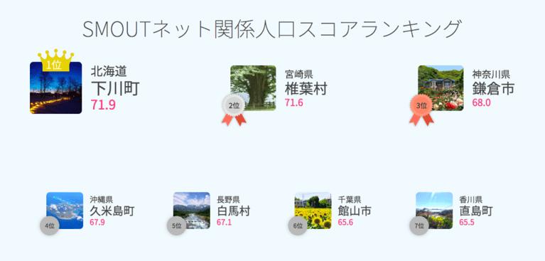 SMOUTネット関係人口スコアランキング速報(2019/07/01)