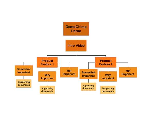 DemoChimp demo video flowchart, demochimp demo, demo automation