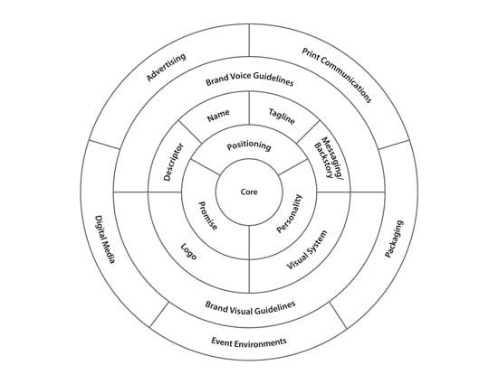 brand-wheel-brand-story-framework