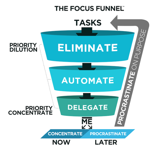 Leadership funnel of activity