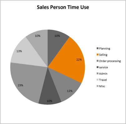 sales time use