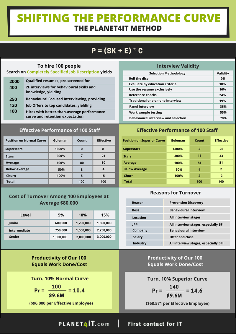 Shifting the Performance Curve: The Planet4iT Method for Building Optimized Teams