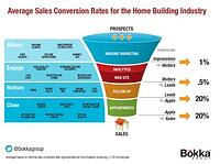 Average Conversion Rates for Home Builder Sales