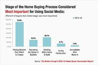 Social Media for Home Builders: What Buyers Really Want
