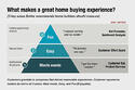 Measuring the Customer Experience for Home Builders: Metrics that Matter