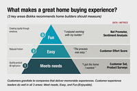 Measuring the Home Building Experience: CX Metrics that Matter