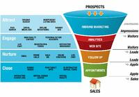 Get More Leads and Sales from Home Builder Marketing