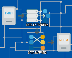 Tips to Successfully Migrate to a New EHR