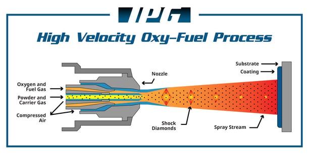 HVOF Process Diagram