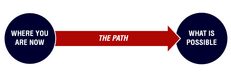 Where you are now => The Path => What is Possible