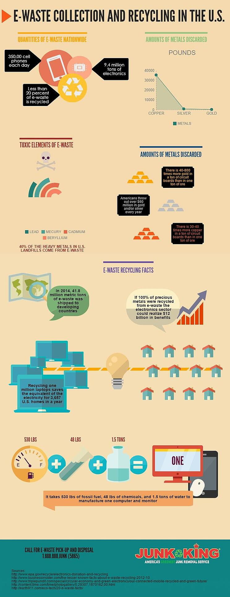 got-old-phones-junk-removal-for-e-waste-infographic