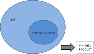 SMT, SEMICONDUCTOR