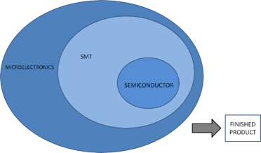 microelectronics, smt, semiconductor