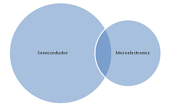 microelectronics, semiconductor