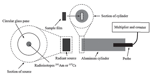 Gamma-ray shielding performance of carbon nanotube film material