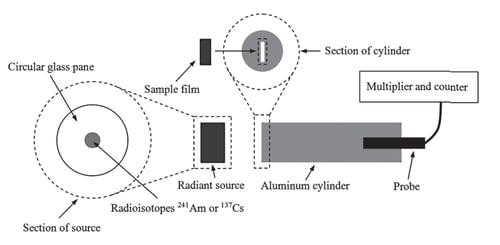 Gamma-ray shielding performance of carbon nanotube film material