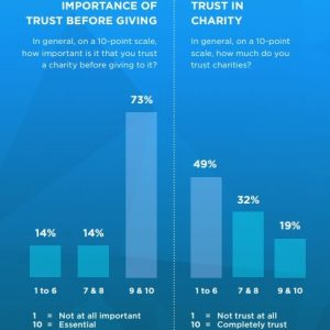 Explore the decline in donor trust for nonprofits