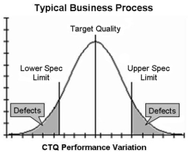 Business Process Quality