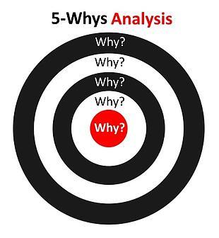 5-Whys Analysis