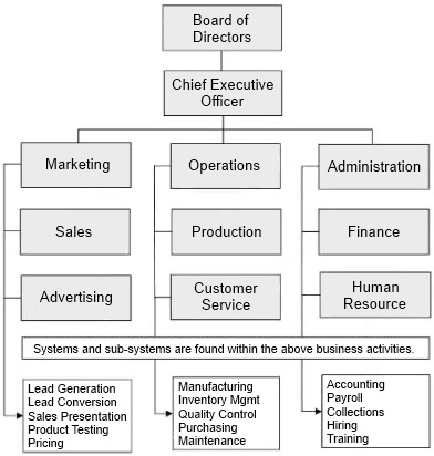 The Organization Chart—Your First Business System!