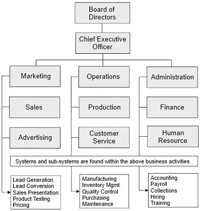Technology Company Business Plan