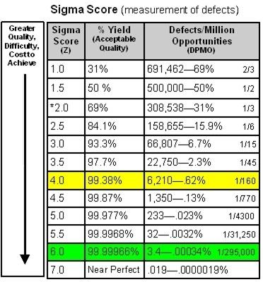 Six Sigma Score