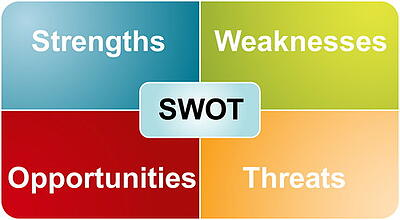 a swot analysis will reveal your best business strategies