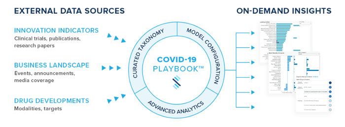 Doing our part with advanced analytics in the race to a vaccine and treatment for COVID-19