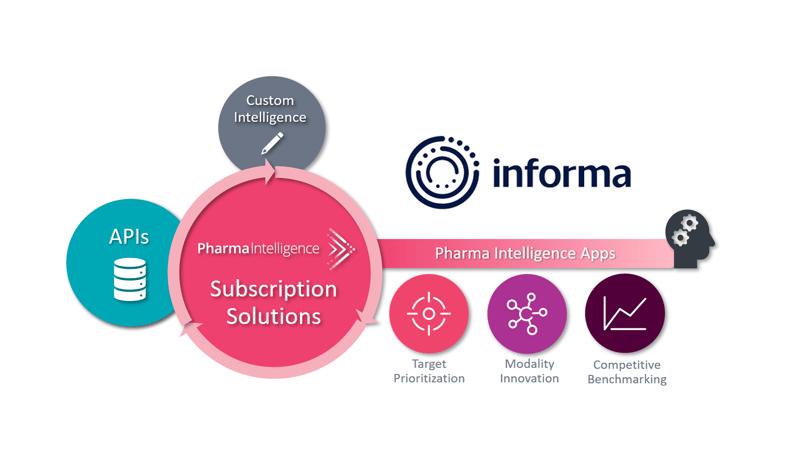 Signals Analytics Powers Informa Pharma Intelligence's Offerings With Next Generation Advanced Analytics