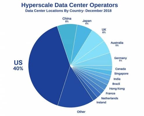 Hyperscale Data Center: Market Size and Benefits – Part 2