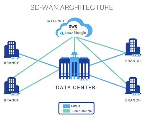 The Critical Role Data Centers Play in Today's Enterprise Networks: Part 2 – How SD-WAN is Streamlining the Enterprise and Attendant Data Centers