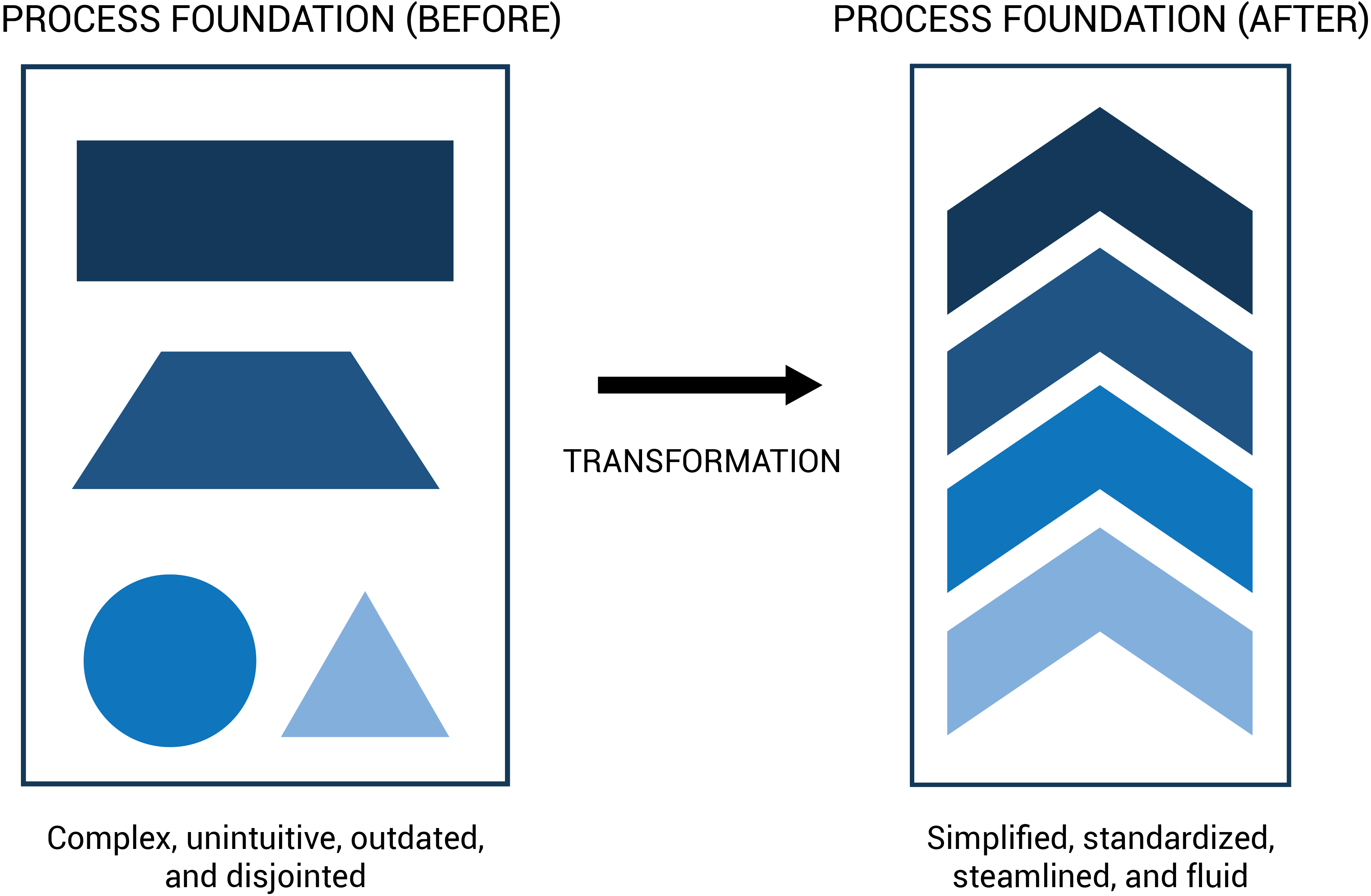 1_Future-of-Work-Process-Change.png