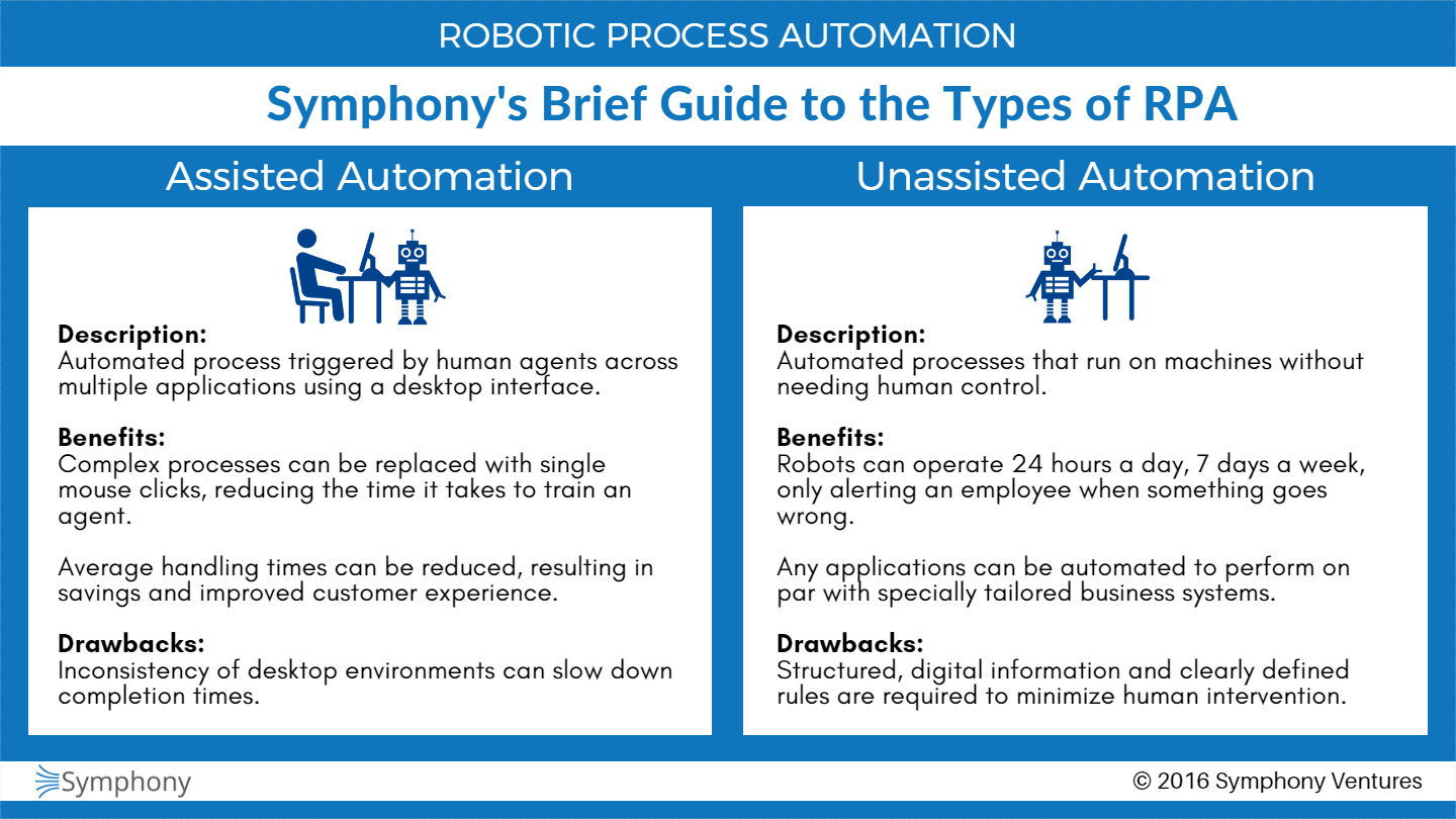 Assisted-Unassisted-Automation-Comparison-Infographic.png