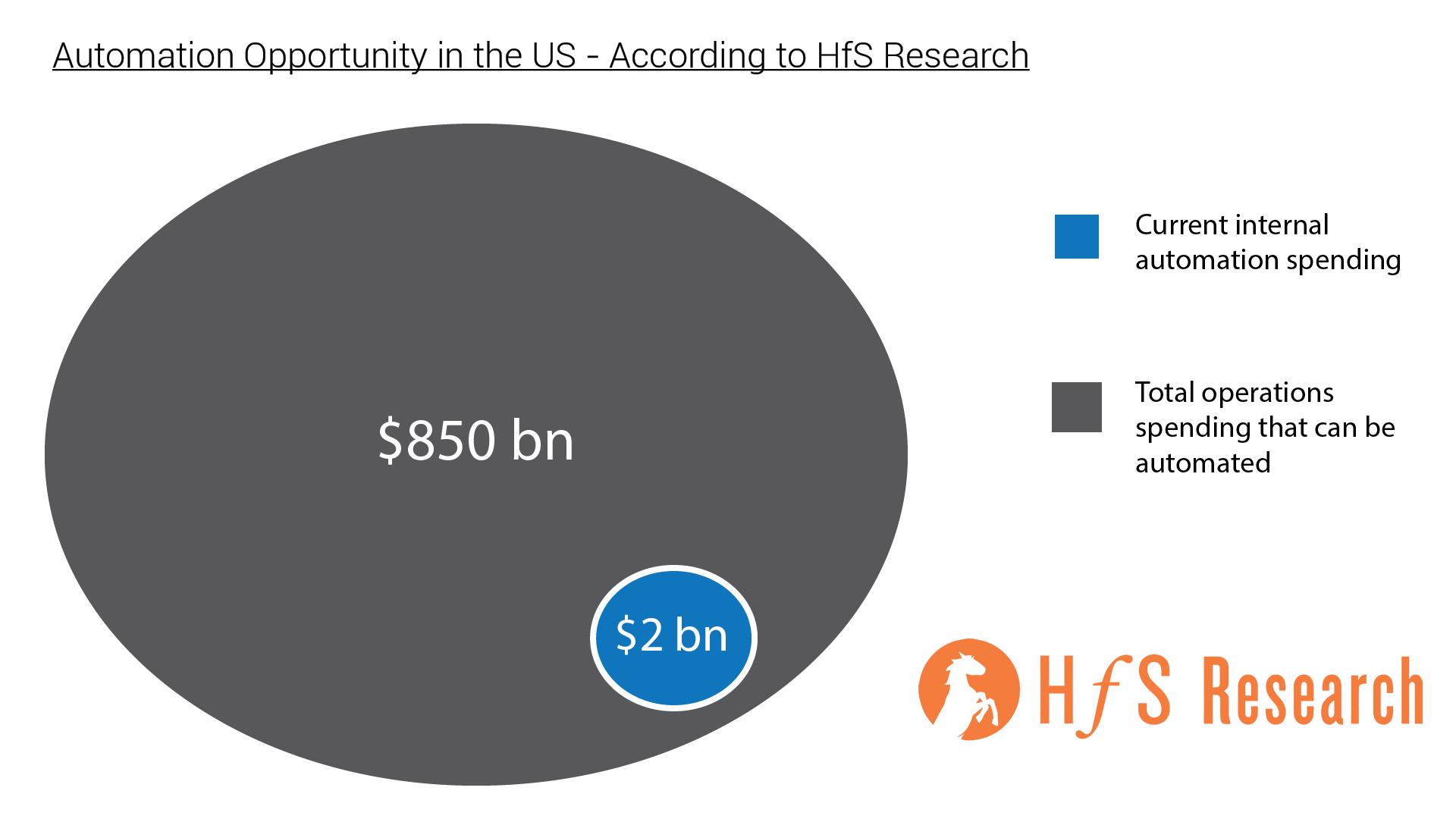 HfS-Automation-Metrics.png