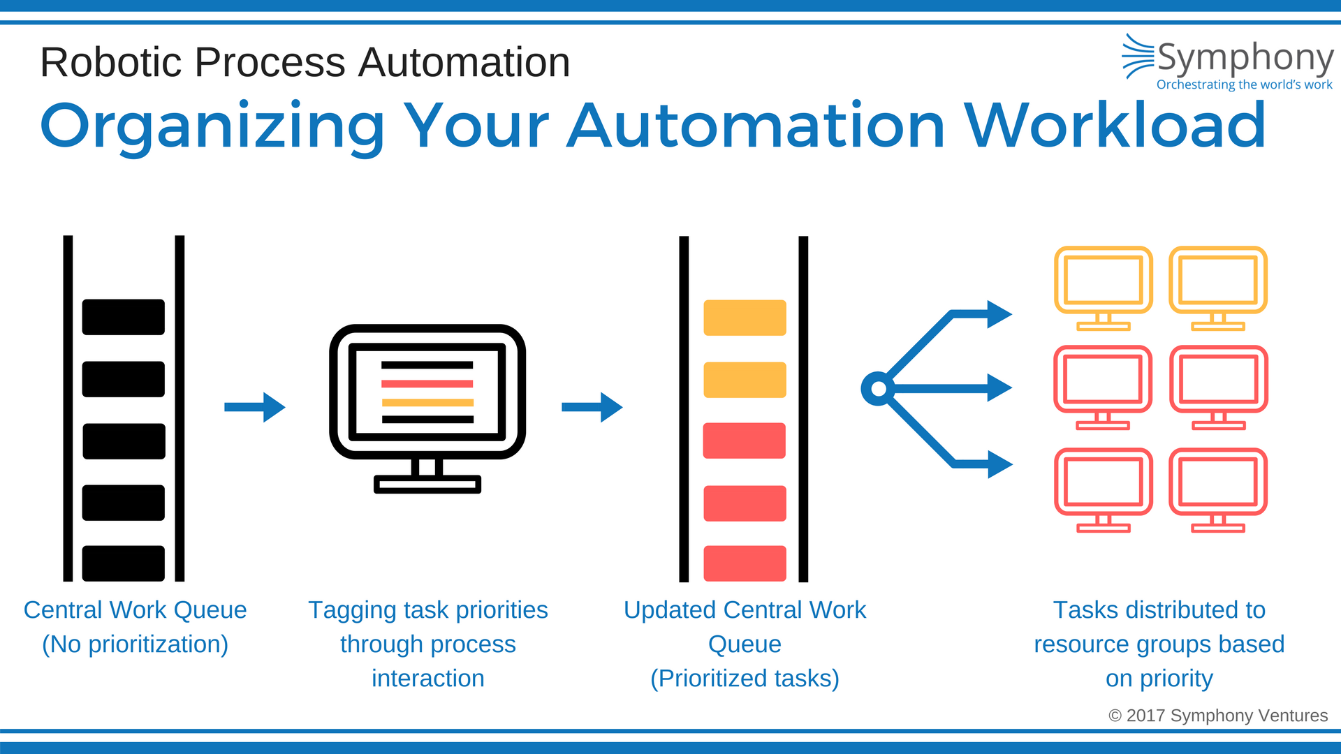 Organizing-your-RPA-Workload.png