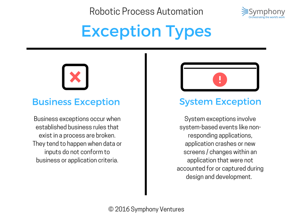 Types-of-RPA-Exceptions.png