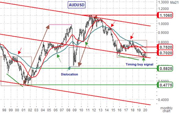 AUDUSD: Back in Black