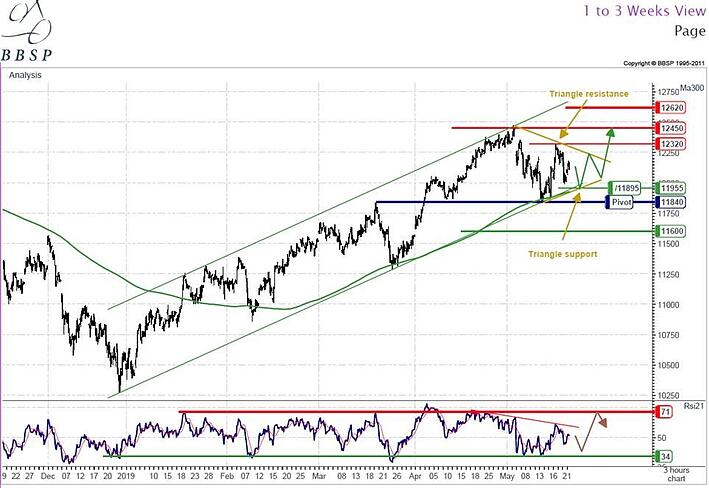 Good opportunity on DAX => Expected to reach May highs this week...