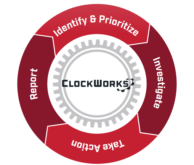 KGS Buildings Clockworks - Identify & Prioritize, Investigate, Take Action, and Report