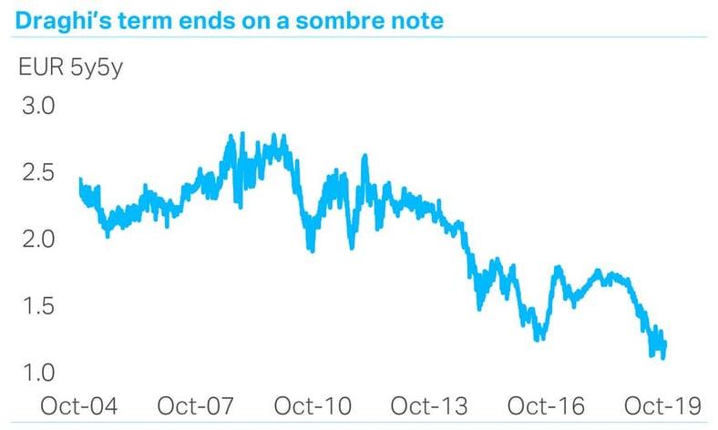 Draghi: Veni, vidi, QE, finit
