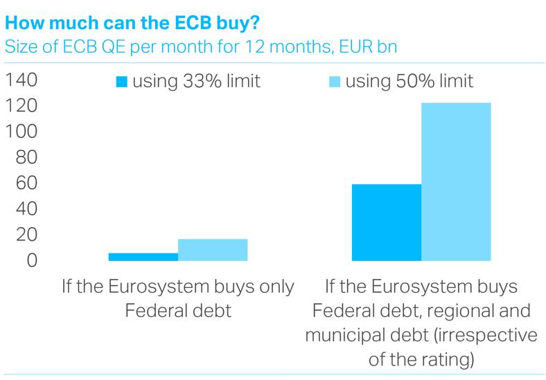 How big is the Draghi bazooka?