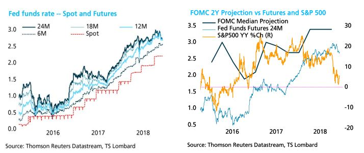 Will a Fed pause work?